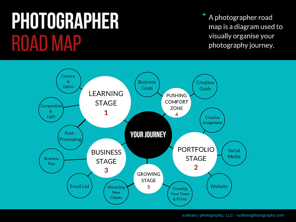 afser photography roadmap