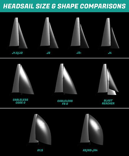 Headsail size and shape comparisons