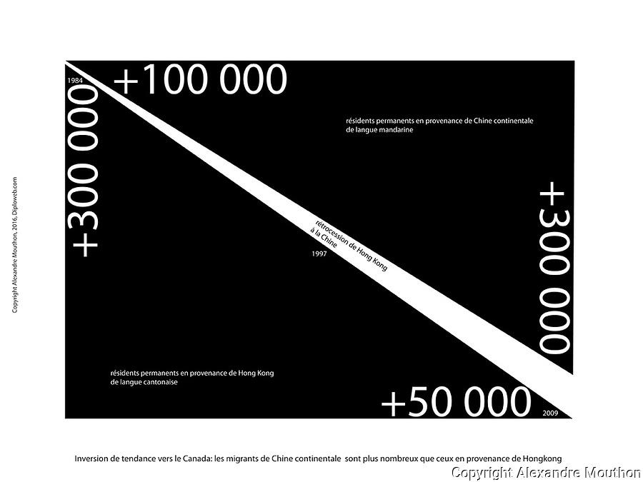 Canada. Toronto, la plus grande Chinatown d'Am&eacute;rique du Nord. En 5 infographies.<br /> <br /> https://www.diploweb.com/Canada-Toronto-la-plus-grande-Chinatown-d-Amerique-du-Nord.html<br /> <br /> Cette contribution propose aux lecteurs du Diploweb.com cinq infographies t&eacute;l&eacute;chargeables. Elles placent la ville canadienne de Toronto (Ontario), centre &eacute;conomique du pays, dans les dynamiques migratoires chinoises. Ces documents &eacute;clairent autant sur la place de la Chine dans le monde d&rsquo;aujourd&rsquo;hui que sur l&rsquo;attractivit&eacute; du Canada.