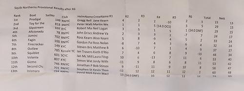 Squib Northern Championships 2020 Results