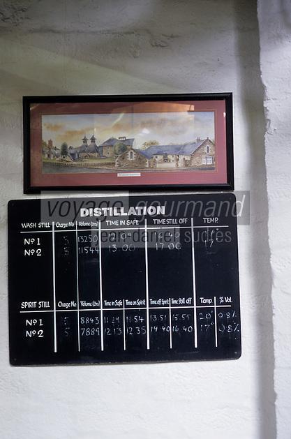 Europe/Grande-Bretagne/Ecosse/Moray/Speyside/Keith : Distillerie Strathisia Whisky Chivas - Distillation - Tableau d'utilisation des alambics