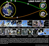 Washington, D.C. - September 19, 2005 -- This graphic illustrates the main flight plan for a mission to the Moon using the new National Aeronautics and Space Administration (NASA) spaceship. This spaceship is the key to making the Vision for Space Exploration a reality. The Vision, announced by President Bush in January 2004, will extend humanity's presence across the solar system, starting with a return to the moon by the end of the next decade, followed by journeys to Mars and beyond. Building on the best of Apollo and shuttle technology, NASA's 21st century exploration system will be affordable, reliable, versatile and safe. America's next generation spacecraft will use an improved, blunt-body crew capsule, the Crew Exploration Vehicle (CEV), and will accommodate up to six people. The new spacecraft can be configured either to support human explorers or fly unpiloted to carry cargo. Its design allows the flexibility to ferry crews of three astronauts, plus additional supplies, to and from the International Space Station (ISS), take four crew members to lunar orbit, and eventually maintain up to six astronauts on a mission to Mars.  Crews and cargo will be carried into orbit by a space shuttle-derived launch system, consisting of a solid rocket booster and an upper stage powered by a shuttle main engine that can lift 25 metric tons. The spacecraft will be 10 times safer than the space shuttle because of its in-line design and launch-abort system.  NASA chose the shuttle-derived option for its launch system due to its superior safety, cost and its availability. Specifically, the space shuttle's main engines and solid rocket boosters are reliable and rated for human space flight. Much of the industrial base and hardware to support this option are already in place, which will significantly lower development costs. Future lunar exploration missions will be supported by a heavy cargo launch vehicle consisting of five space shuttle main engines, and two five-segment shu