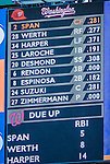 21 April 2013: The Washington Nationals lineup appears on the scoreboard prior to a game against the New York Mets at Citi Field in Flushing, NY. The Mets shut out the visiting Nationals 2-0, taking the rubber match of their 3-game weekend series. Mandatory Credit: Ed Wolfstein Photo *** RAW (NEF) Image File Available ***