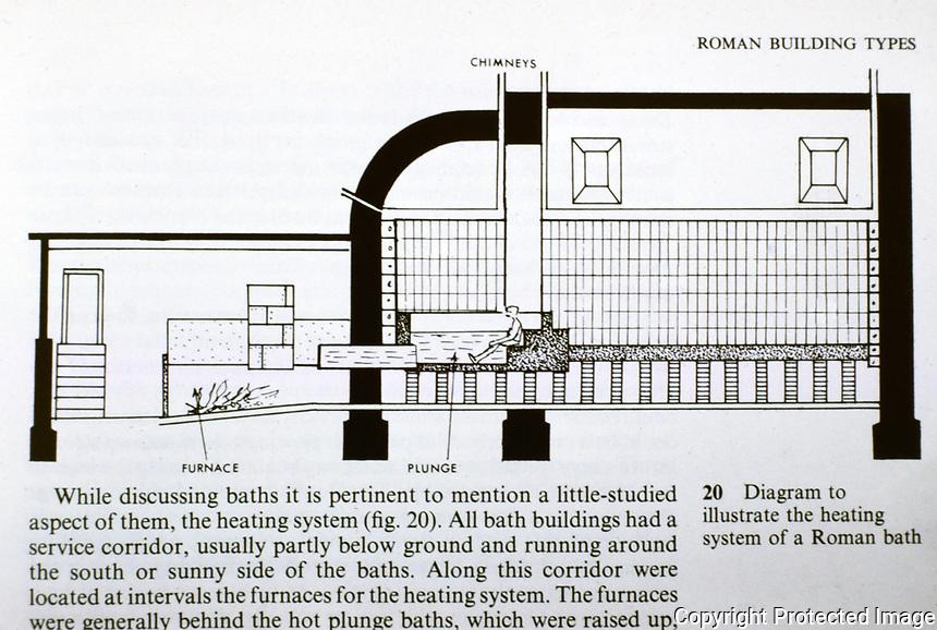 Diagram of Roman baths hypocaust system