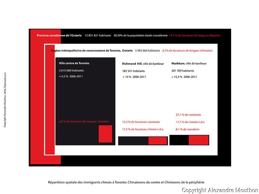 Canada. Toronto, la plus grande Chinatown d'Am&eacute;rique du Nord. En 5 infographies.<br /> <br /> https://www.diploweb.com/Canada-Toronto-la-plus-grande-Chinatown-d-Amerique-du-Nord.html <br /> <br /> Cette contribution propose aux lecteurs du Diploweb.com cinq infographies t&eacute;l&eacute;chargeables. Elles placent la ville canadienne de Toronto (Ontario), centre &eacute;conomique du pays, dans les dynamiques migratoires chinoises. Ces documents &eacute;clairent autant sur la place de la Chine dans le monde d&rsquo;aujourd&rsquo;hui que sur l&rsquo;attractivit&eacute; du Canada.