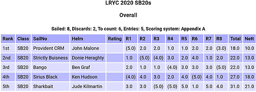 SB20 Lough Ree 250 results