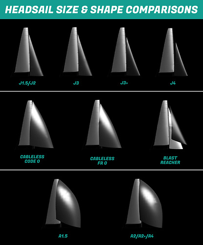 Headsail Size and Shape comparison by Quantum Sails Ireland