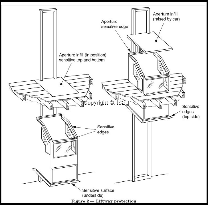 BNPS.co.uk (012902 558833)<br /> Pic: HSE/BNPS<br /> <br /> Diagram of how the lift operated from its original manual.<br /> <br /> Two companies responsible for an appalling catalogue of failures that led to the death of a five-year-old girl in her home have today been fined more than £1.5m.<br /> <br /> Alexys Brown died of severe head injuries after getting it trapped in a broken door panel of a disability lift that was for her wheelchair-bound  brother Jack.<br /> <br /> As the lift ascended her head crushed against the ceiling in her home in Weymouth, Dorset, in August 2015.<br /> <br /> Landlord Synergy Housing and lift maintenance form Orona Ltd admitted breaching health and safety laws and were fined at Bournemouth Crown Court.