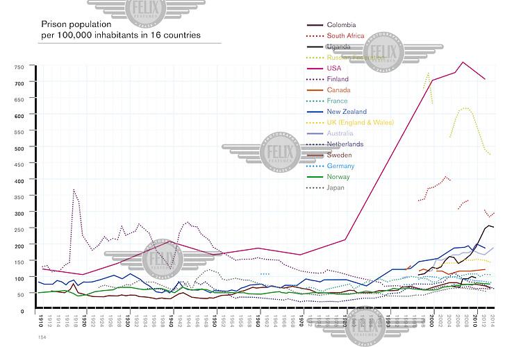 Prison population per 100,000 inhabitants in 16 countries