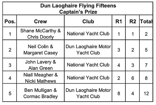 Dun Laoghaire Flying Fifteens Captain's Prize