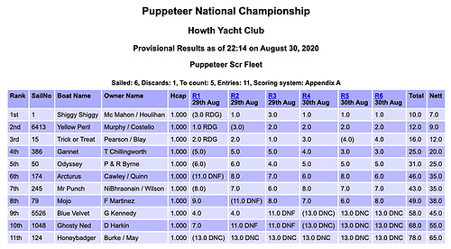 Puppeteer National Championship Howth Yacht Club Provisional Results (Scratch) as of 22:14 on August 30, 2020