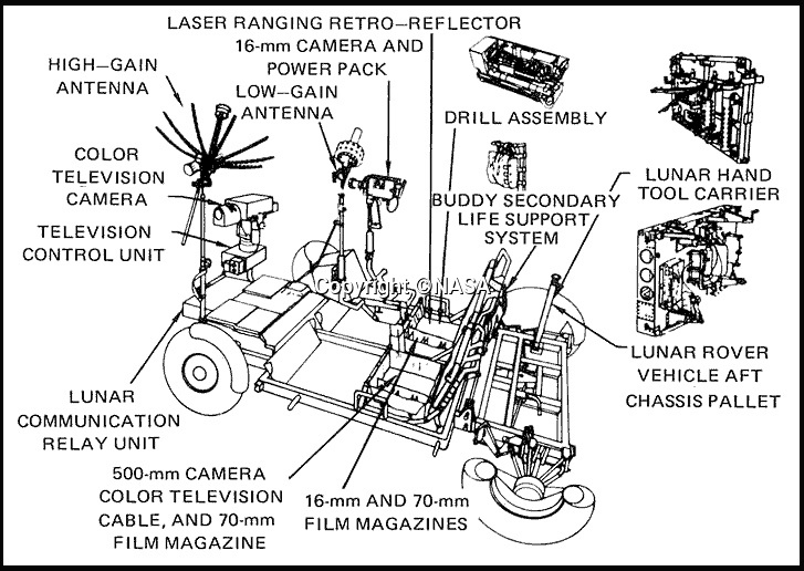 BNPS.co.uk (01202 558833)<br /> Pic: NASA/BNPS<br /> <br /> The layout of the production Lunar Rover.<br /> <br /> One small step for a bidder, one giant leap for his mechanic...<br /> <br /> In the 60's it would have been a top secret part of NASA's $25 billion Apollo space program - but today this prototype Lunar Rover has been discovered languishing in a scrap yard in deepest Alabama. <br /> <br /> The vehicle was part of the development program for the Lunar Rover that eventually reached the moon on Apollo 15 in 1972,<br /> <br /> But despite becomindg a rusty footnote to space history the spartan vehicle still retains an astronomical &pound;110,000 auction estimate.<br /> <br /> RR Auctions - 21st April - &pound;110,000 est