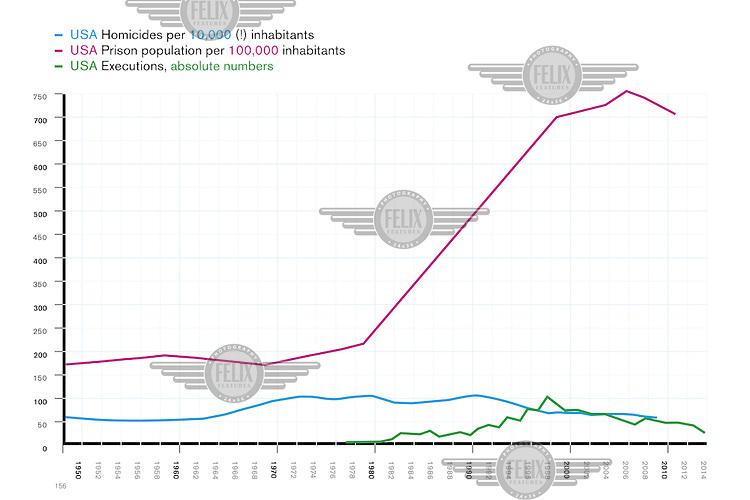 - USA Homicides per 10,000 inhabitants<br />- USA Prison population per 100,000 inhabitants<br />- USA Executions, absolute numbers