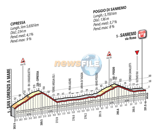 Stage map for the 2016 Milan-San Remo cycle race, running 291km from Milan to San Remo, Italy. 19th March 2016.<br /> Picture: Eoin Clarke | Newsfile<br /> <br /> <br /> All photos usage must carry mandatory copyright credit (© Newsfile | Eoin Clarke)