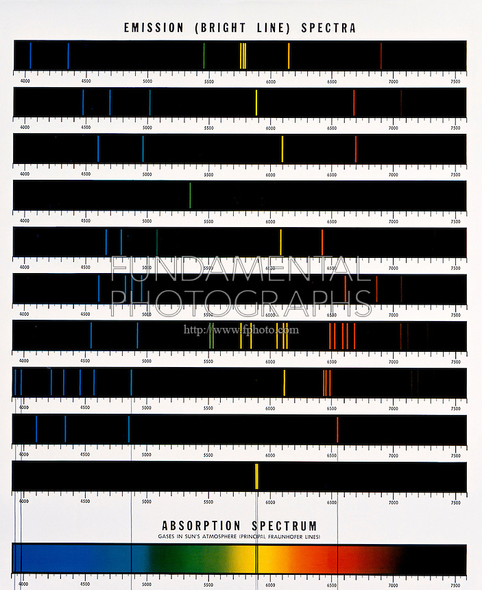 SPECTRUM ANALYSIS OF ELEMENTS: Emission (Bright Line) + Solar Absorption Spectra<br /> Comparison of characteristic optical line  spectra emitted by (from top) Mercury, Helium, Lithium, Thallium, Cadmium, Strontium, Barium, Calcium, Hydrogen &amp; Sodium with  absorption spectrum (principal Fraunhofer lines) of gases in the sun's atmosphere.