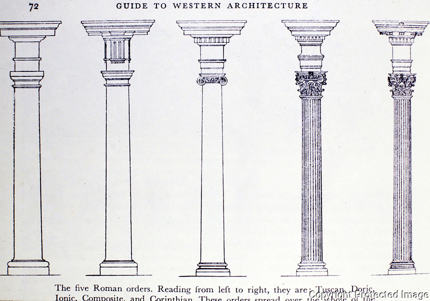The five Roman orders of columns: Tuscan, Doric, Ionic, Composite, Corinthian