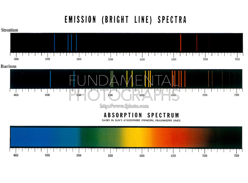 SPECTRUM ANALYSIS OF ELEMENTS: Sr &amp; Ba  Emission Spectra (Bright Line)<br />