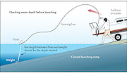 A vector illustration showing how to measure the depth of water at a boat launching area.
