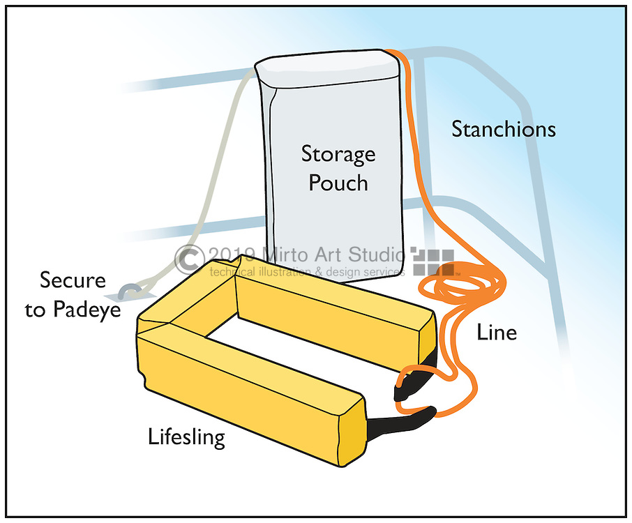 A vector illustration of a LifeSling with storage pouch secured to a stanchion of boat.