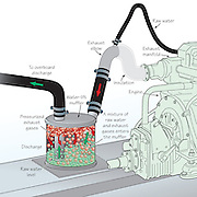 A vector illustration showing how a marine engine water lift muffler works.