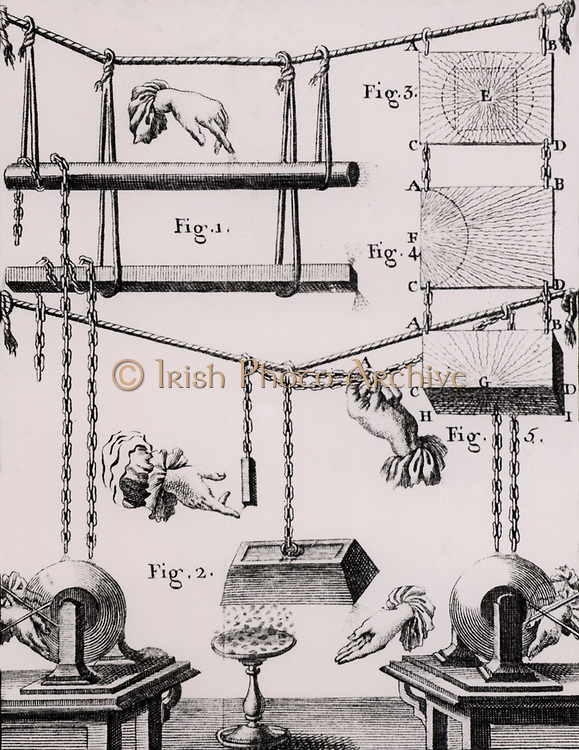 Experiment demonstrating the effects of static electricity produced by a glass globe electricity machine on objects of various shapes sizes and substances. From 'Recherches sur les Causes Particulaires des Phenomenes Electriques' by Abbe Nollet (Paris, 1753). Engraving.