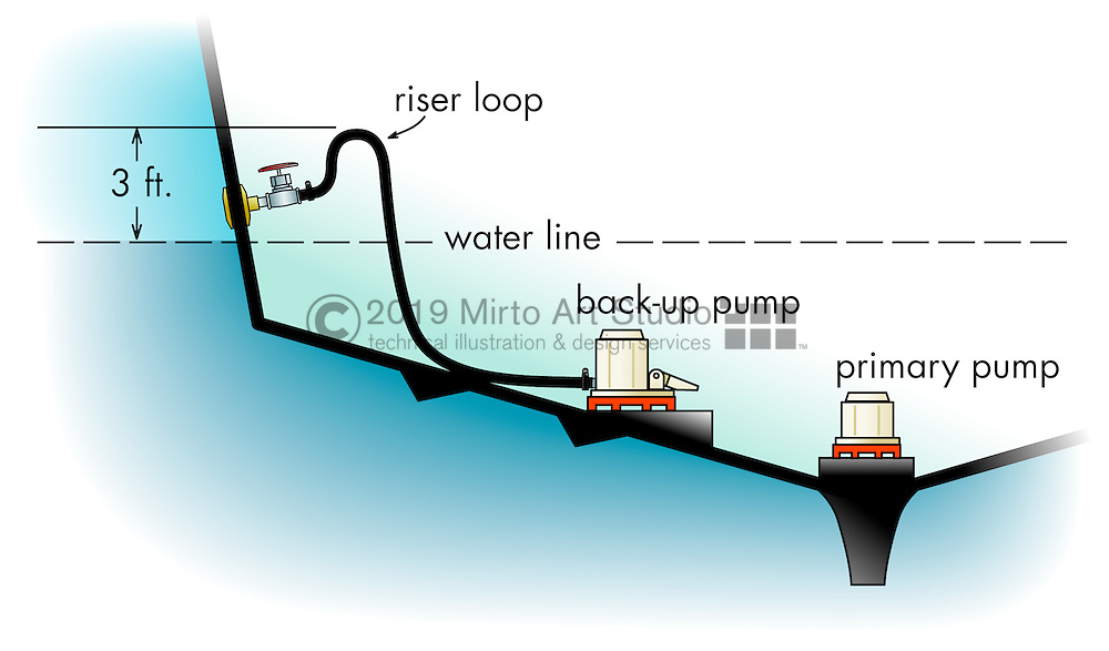 A vector illustration showing how to properly install bilge pumps in a boat.