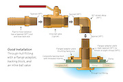 Vector illustration showing the proper installation of a through-hull fitting, a flange adapter, a 90 degree elbow and an in-line ball valve. All components are made of marine-grade bronze to reduce salt water corrosion.