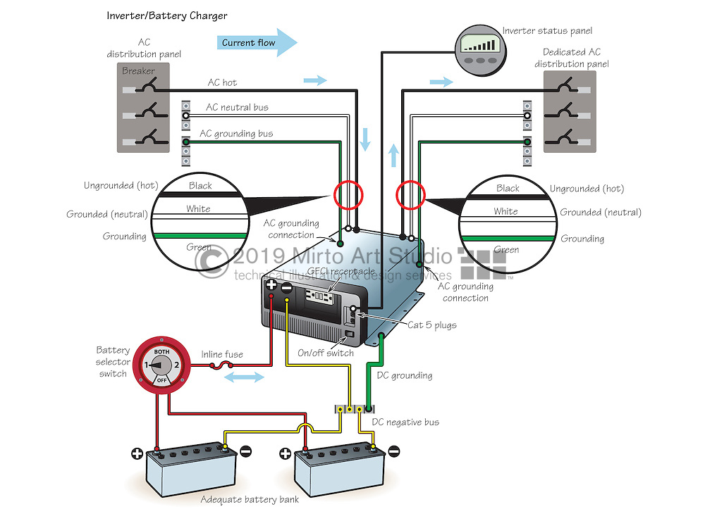 Vector illustration of an inverter/battery charger in a boats electrical system.