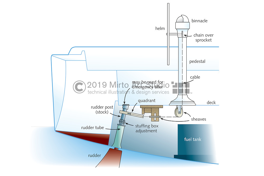 digital illustration of a marine steering system for both a saiboat and a powerboat. Parts for the steering system including the helm, linkage, quadrant, tie rod, tiller, rudder stock, stuffing box, and rudder.