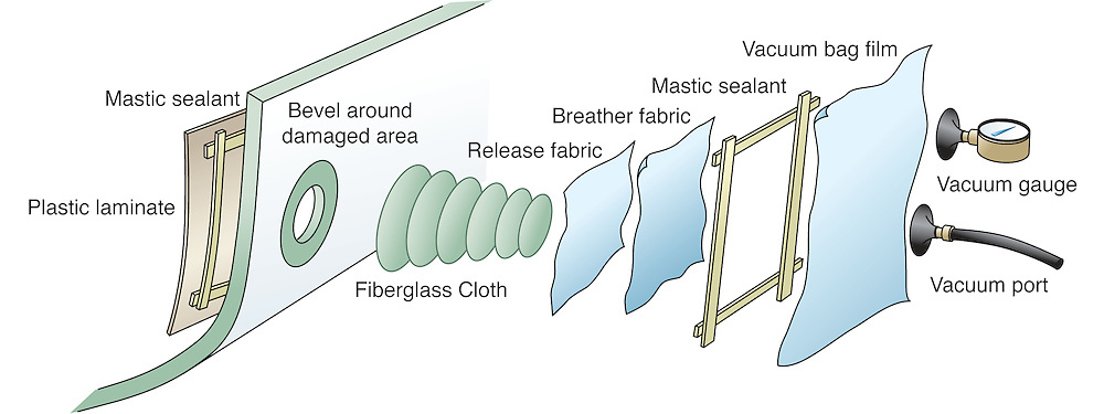 A vector illustration showing how to repair a fiberglass hull by adding new layers of fiberglass cloth, epoxy resin and vacuum bagging the repair surface to cure.