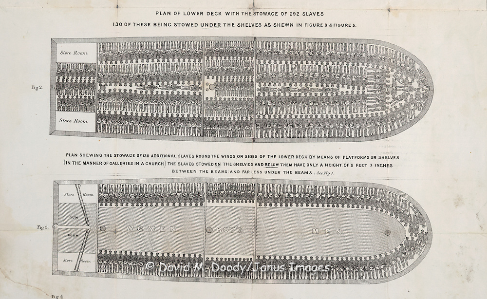 """STOWAGE OF THE BRITISH SLAVE SHIP """"BROOKES"""" UNDER THE.REGULATED SLAVE TRADE.Act of 1788...Note. The """"Brookes,"""" after the Regulation Act of 1788, was allowed to carry 454 Slaves, She could stow this number by following the rule adopted in this plate, namely of allowing a space of 6 ft. by 1 ft. 4 In to each man; 5 ft. 10 In by 1 ft. 4 In to each women, & 5 ft. by 1 ft. 2 In to each boy, but so much space as this was seldom allowed even after the Regulation Act It was proved by the confession of the Slave Merchant that before the above Act the Brookes had at one time carried as many as 609 Slaves, This was done by taking some out of Irons & locking them {Omitted text, 1 word} wise (to use the technical term) that is by stowing one within the distended legs of the other...Fig. 1..Longitudinal Section...Poop..Captains Cabin..L..Tiller.Gun Room..Shelf or Platform of the L Lower Deck...Hold for Provisions, Water &c..Note the shaded Squares indicate the beams of the Ship...Fig 2...PLAN OF THE LOWER DECK WITH THE STOWAGE OF 292 SLAVES.130 OF THESE BEING STOWED UNDER THE SHELVES AS SHEWN IN FIGURE 3 & FIGURE 5...Store Room..Store Room..PLAN SHEWING THE STOWAGE OF 130 ADDITIONAL SLAVES ROUND THE WINGS OR SIDES OF THE LOWER DECK BY MEANS OF PLATFORMS OR SHELVES (IN THE MANNER OF GALLERIES IN A CHURCH) THE SLAVES STOWED ON THE SHELVES AND BELOW THEM HAVE ONLY A HEIGHT OF 2 FEET 7 INCHES BETWEEN THE BEAMS AND FARE LESS UNDER THE BEAMS. See Fig. 1..Fig 3...Store Room.Gun.Room.Store Room..WOMEN .......... BOY' .......... MEN..Fig 4.Cross Section.at the Poop...Hold for provisions &c..Fig 5..Cross Section.amidships..Hold for provisions &c..Fig 6..Lower tier of Slaves under the Poop...Captains.cabin..appropriated.to the.Crew...Fig 7..Shelf tier of Slaves under the Poop..Captains.cabin..appropriated.to the.Crew...Scale of Feet.0 .......... 5 .......... 10 .......... 20 .......... 30"""