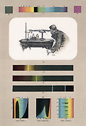 Spectroscopist observing (top). Bottom, left to right, Absorption spectra of Indigo, Chromic Chloride, and Magenta. Lithograph.