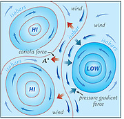 A vector illustration showing both High and Low Pressure Systems.
