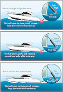 A vector illustration of trim tabs on a power boat.