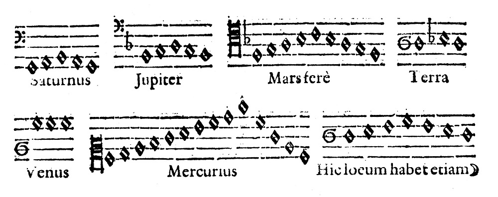 Music of the Spheres: The 'divine' musical scales of the planets which Kepler calculated from velocities of planets when closest to and furthest from the sun in their elliptical paths.  From Johannes Kepler 'Harmonices Mundi', Linz 1619.
