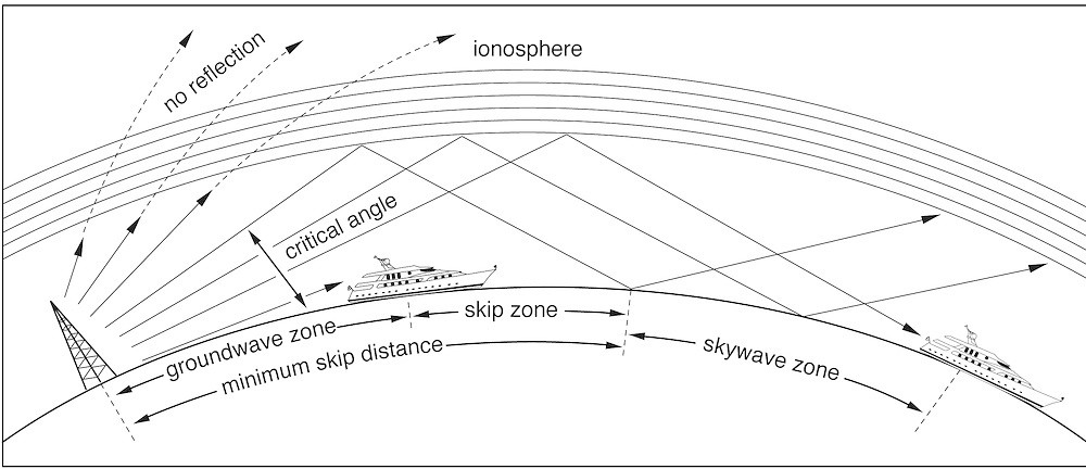 A vector illustration showing radio waves across the curvature of the earth and the distance covered by radio waves at various degrees.