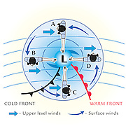 A vector illustration of a Low Pressure Weather System.