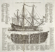 Drawing of an 18th century British Warship