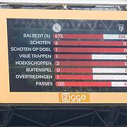 NLD/Amsterdam/20180408 - Ajax - Heracles, statistieken bord