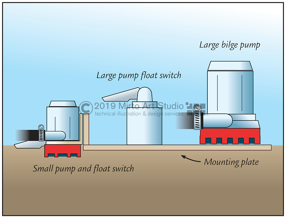 A vector illustration of various types of Bilge Pumps