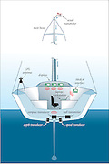 A vector illustration showing the installation of electronic navigation instruments and their displays on board a performance racing sailboat.