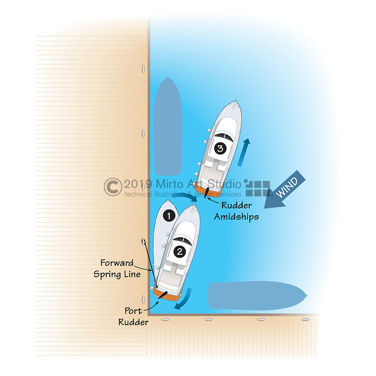 Vector illustration showing various boat handling techniques for leaving a dock and approaching a dock. The illustration shows a single engine, single propeller boat.