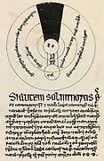 Eclipse diagram: after an Irish manuscript of 1400.