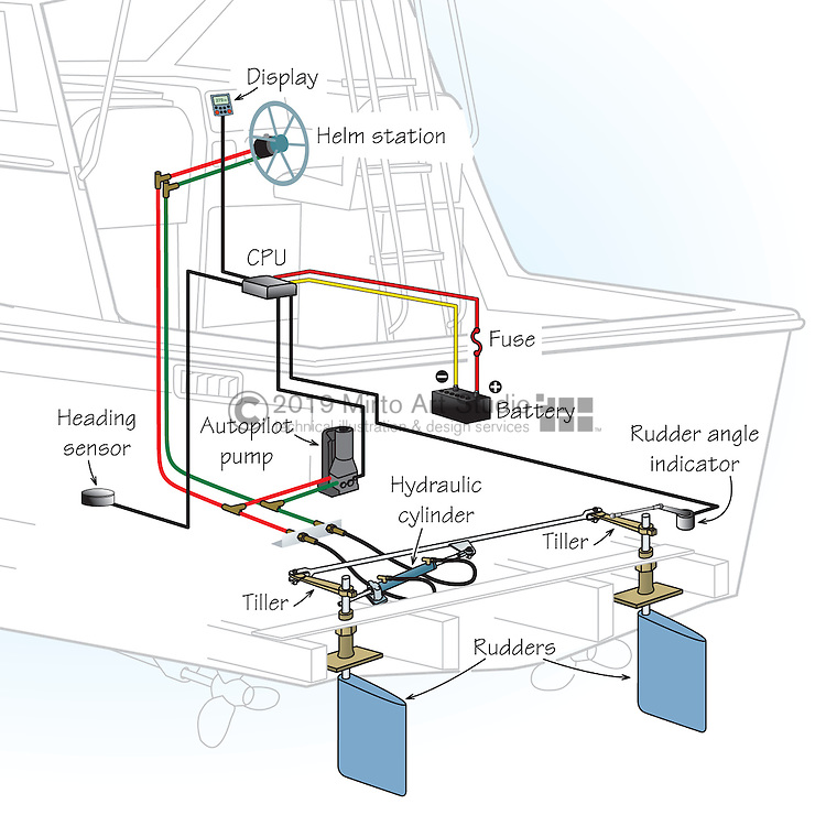 A vector illustration showing a hydraulic steering system installed on a powerboat with two helm stations, one in the cabin and one on the flying bridge. The hydraulic system consists of helm pumps, plastic tubing, brass fittings, a power-assist steering pump, hydraulic cylinder, tiller arms, tiller tie-rod, rudder posts and rudders.