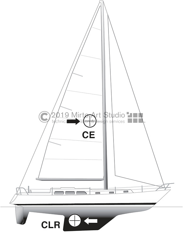 A vector illustration of  Sail balance and stability