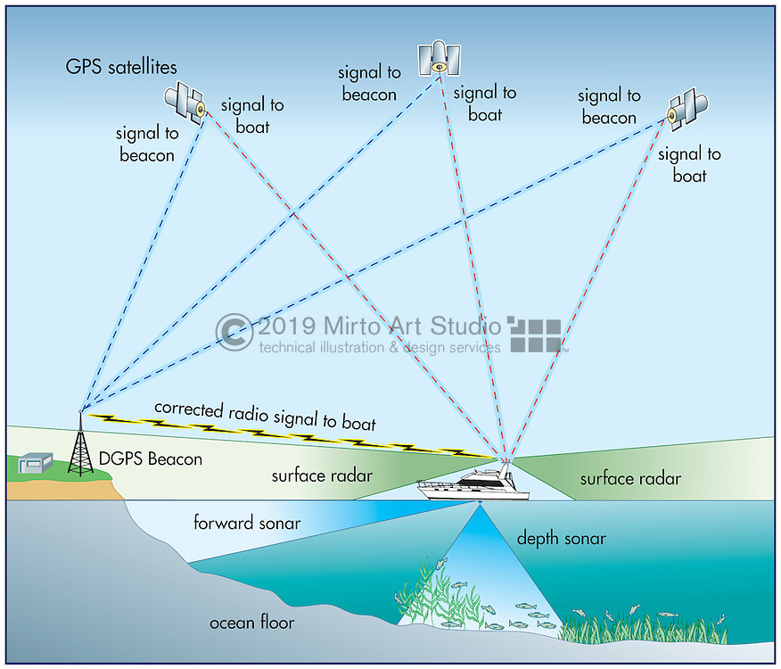 A vector illustration showing how GPS navigation works.