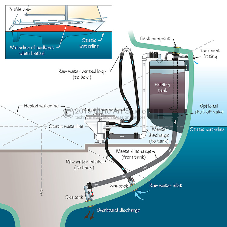 Vector illustration of a gravity-feed marine holding tank. The marine sanitation system shows the marine head, intake and discharge hoses, holding tank, and seacocks installed on a sailboat.
