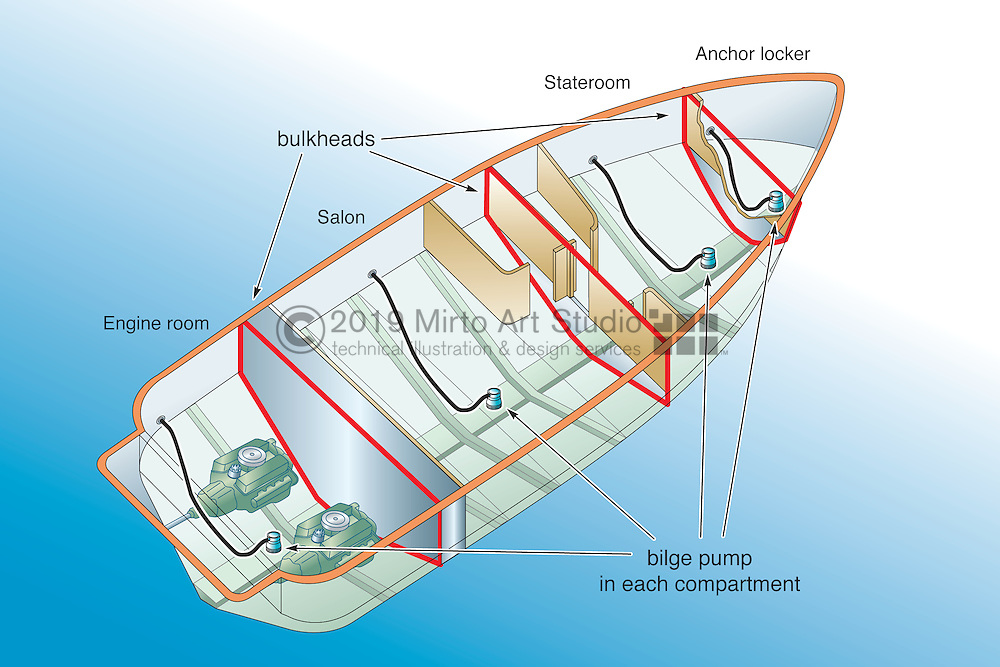 A vector illustration showing watertight bulkheads of a boat, and the proper placement of bilge pumps in each compartment.