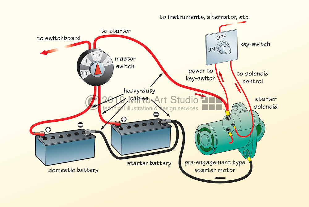A vector illustration of a marine engine starter wiring