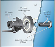 A vector illustration showing how to properly install a through-hull fitting (seacock).